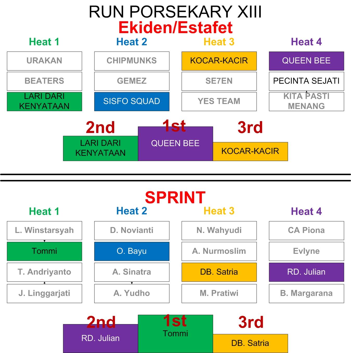 Runners Porsekary XIII (3)