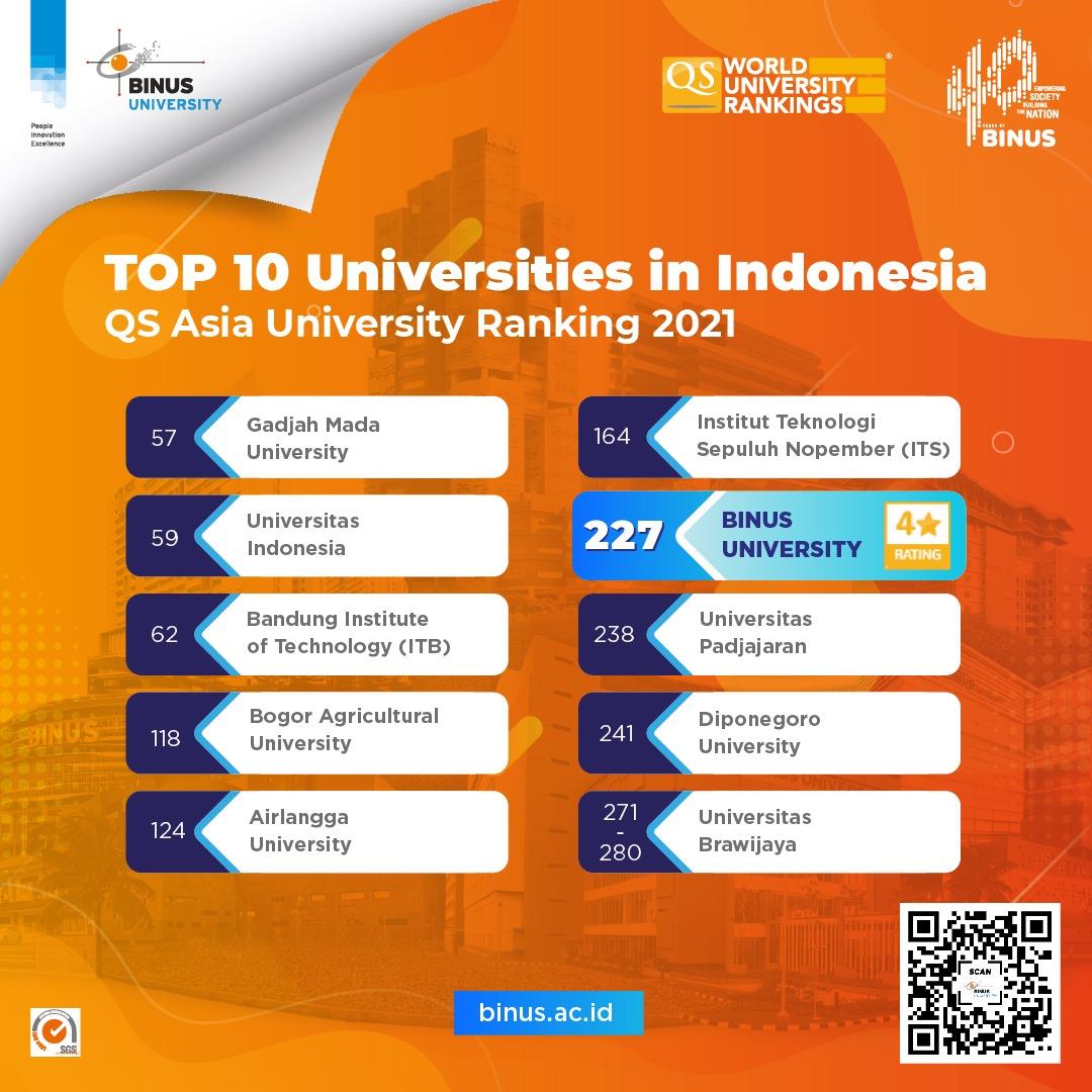 Peringkat 227 QS University Rankings Asia 2021,  Wujud Komitmen BINUS UNIVERSITY Bagi Nusantara
